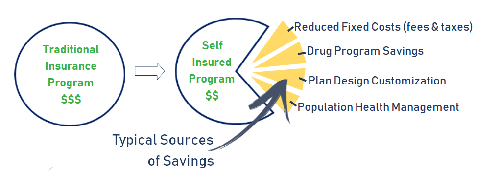 Breaking down the sources of savings in a self insured program
